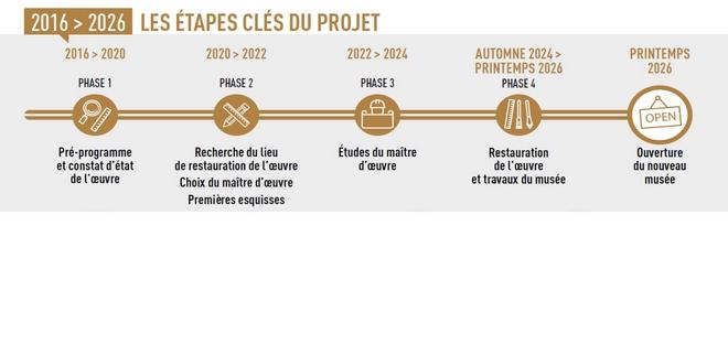 Calendrier projet musée Tapisserie de Bayeux